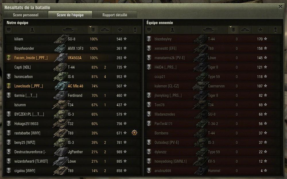Look @ Ze score Score
